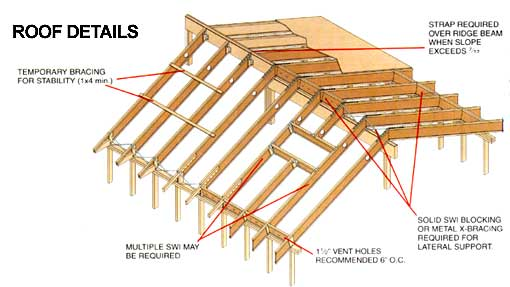 Rapid Roof Truss For Custom Engineered Trusses Vicwest